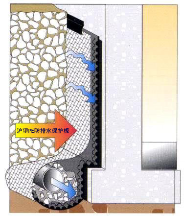 地下室外墙排水保护板示意图