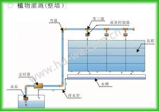 垂直绿化滴灌系统