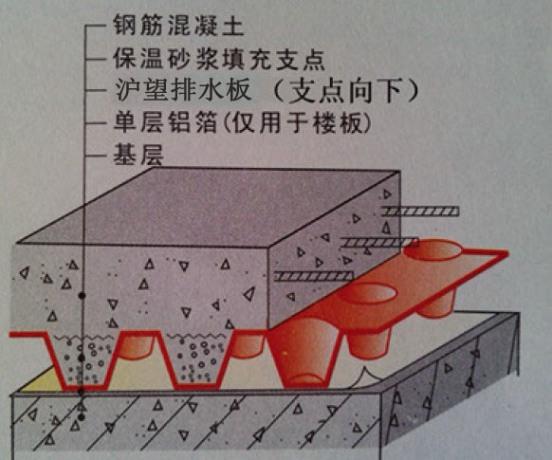 地下室底板排水板