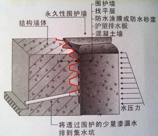 地下室侧墙排水板设计图