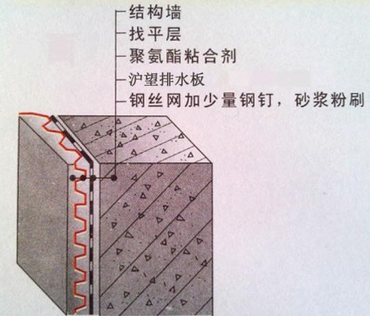 建筑侧墙排水板设计